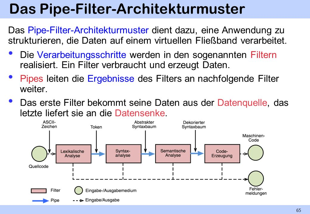Das Pipe-Filter-Architekturmuster