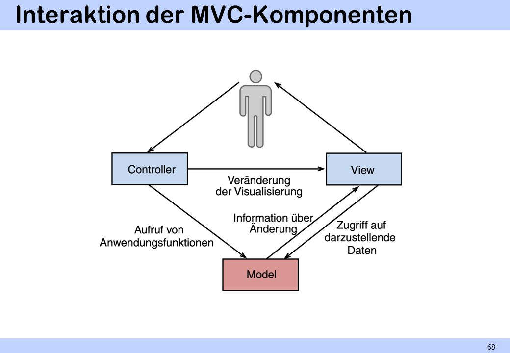 Interaktion der MVC-Komponenten