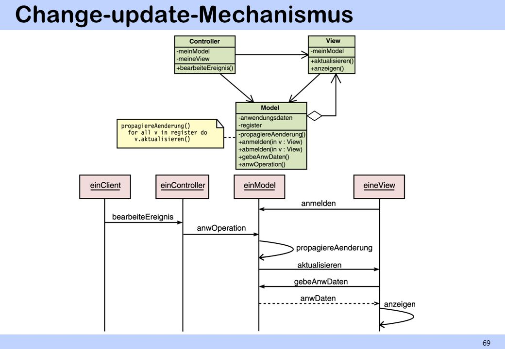Change-update-Mechanismus