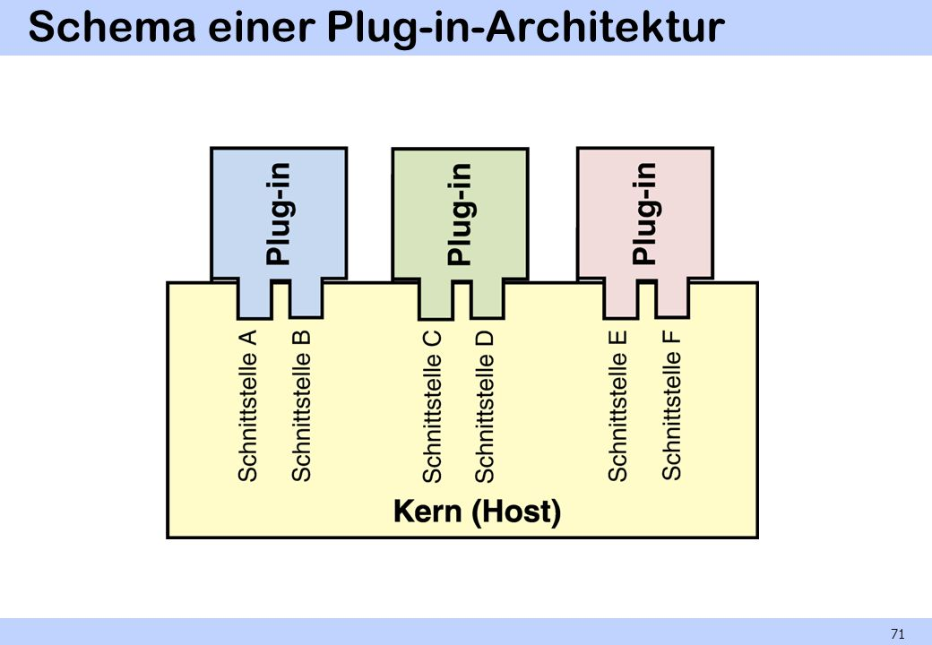 Schema einer Plug-in-Architektur