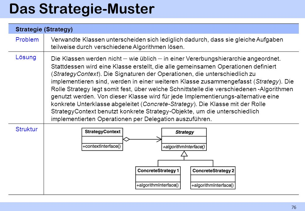 Das Strategie-Muster Strategie (Strategy) Problem
