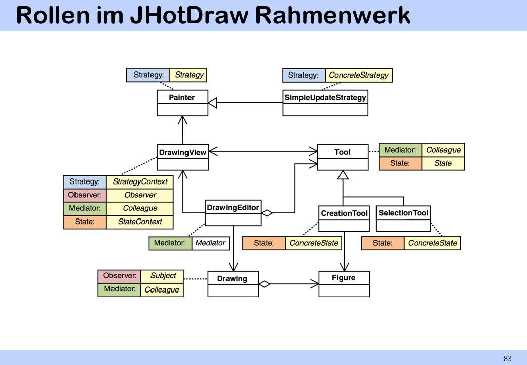 Rollen im JHotDraw Rahmenwerk