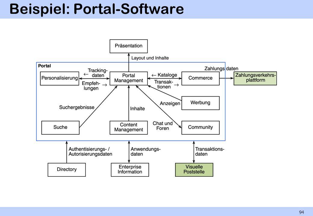 Beispiel: Portal-Software