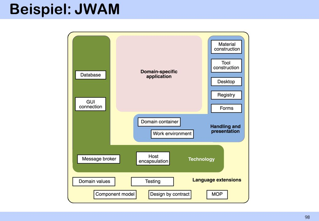 Beispiel: JWAM