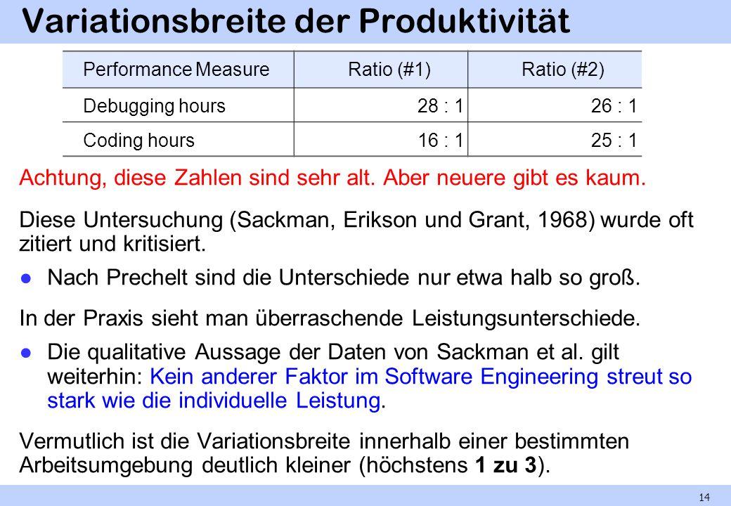 Variationsbreite der Produktivität