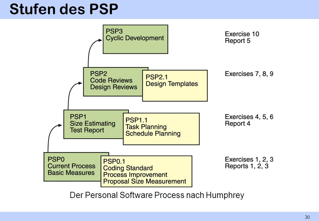 Der Personal Software Process nach Humphrey
