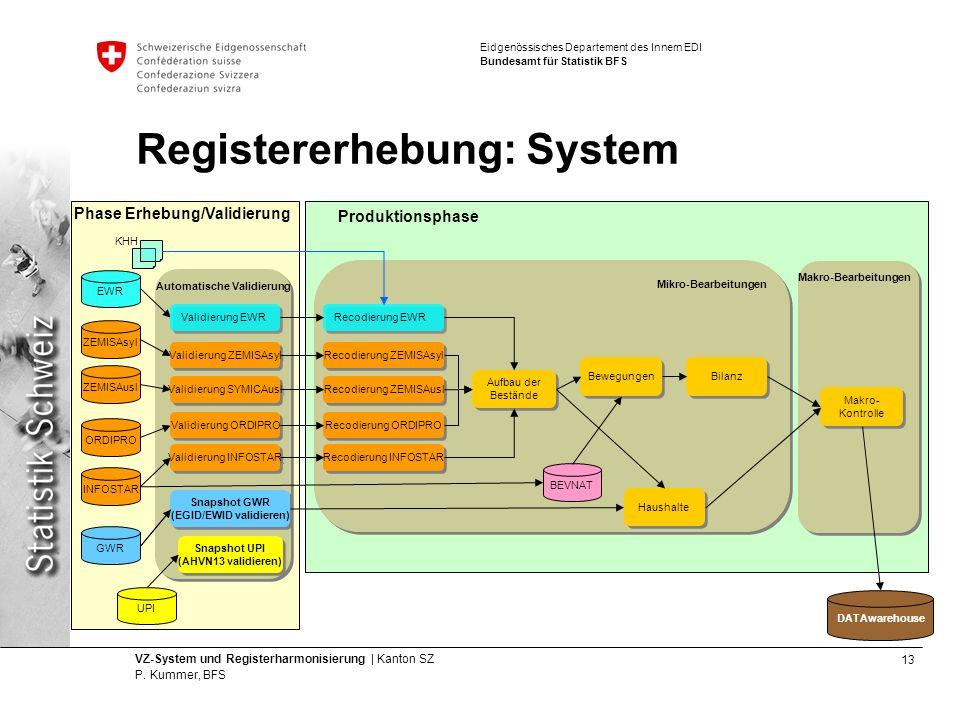 Registererhebung: System