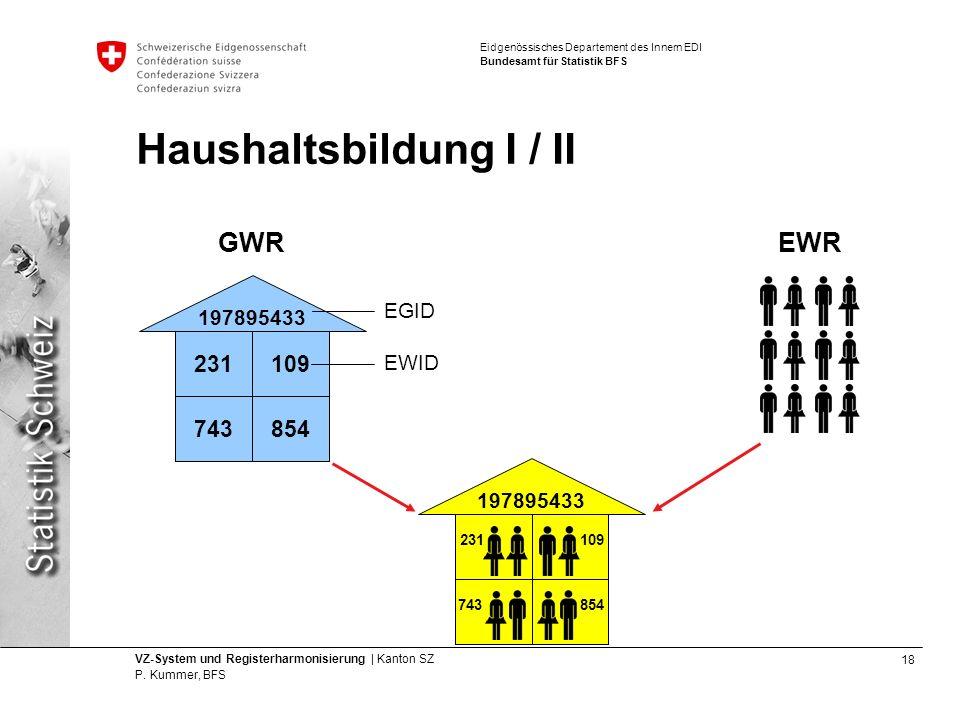 Haushaltsbildung I / II