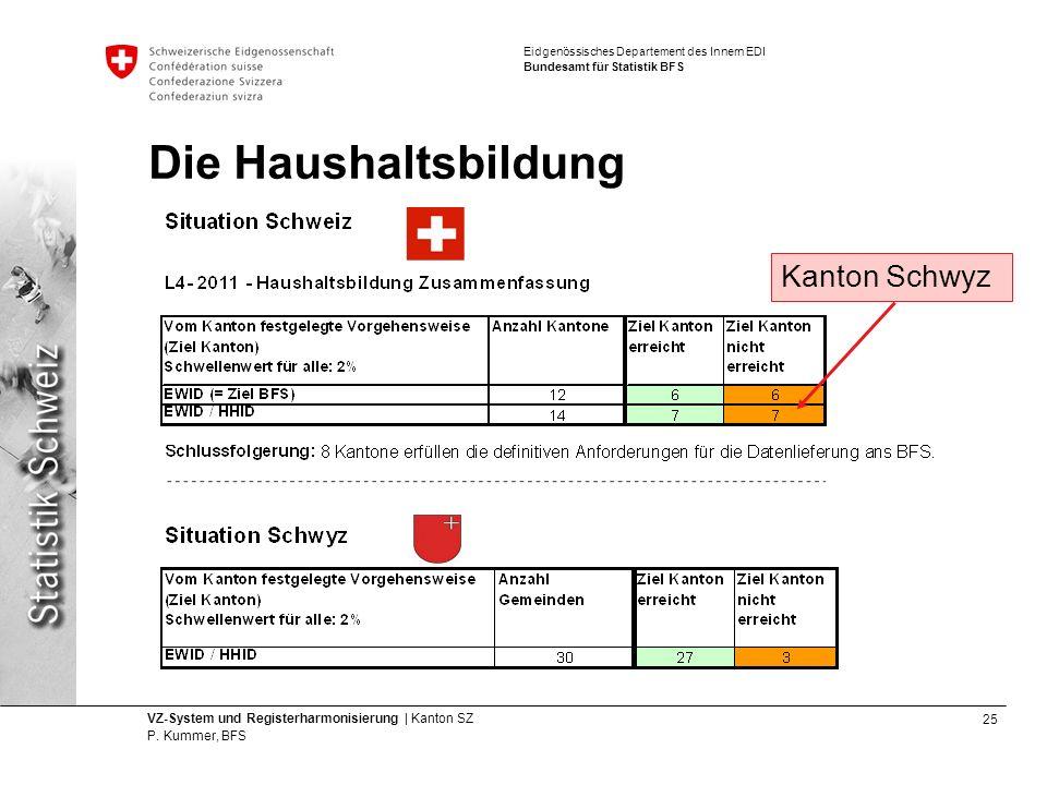 Die Haushaltsbildung Kanton Schwyz