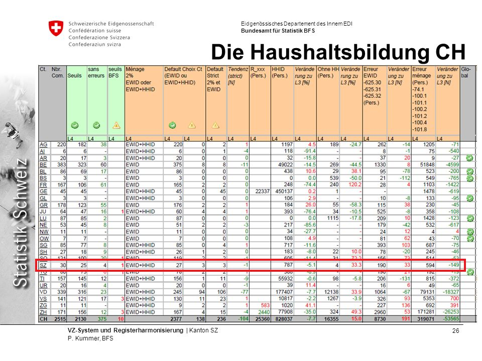 Die Haushaltsbildung CH