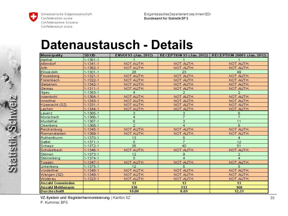 Datenaustausch - Details