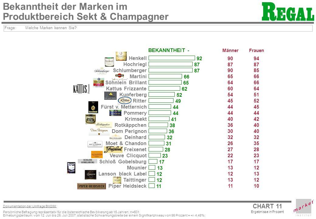 Bekanntheit der Marken im Produktbereich Sekt & Champagner