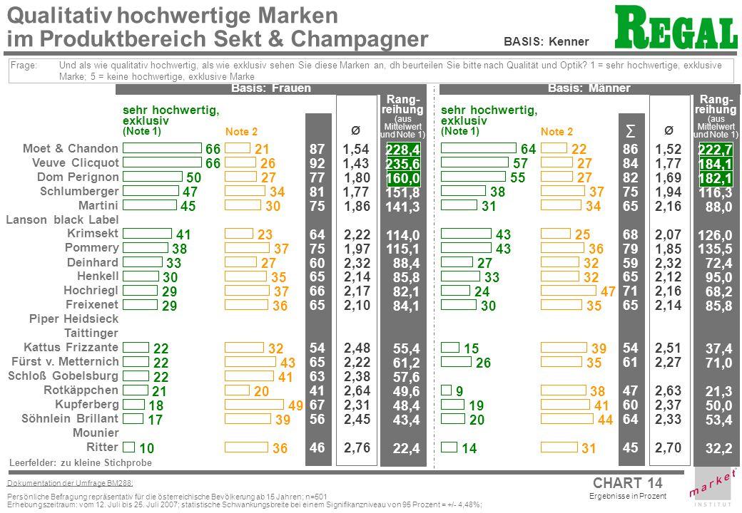 Qualitativ hochwertige Marken im Produktbereich Sekt & Champagner