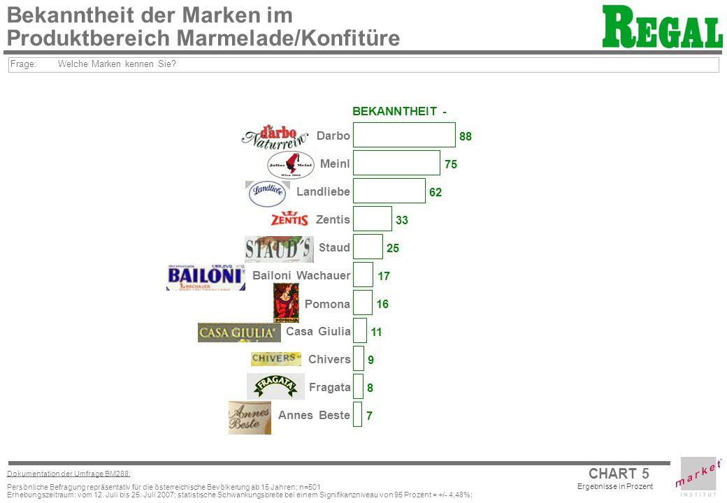 Bekanntheit der Marken im Produktbereich Marmelade/Konfitüre