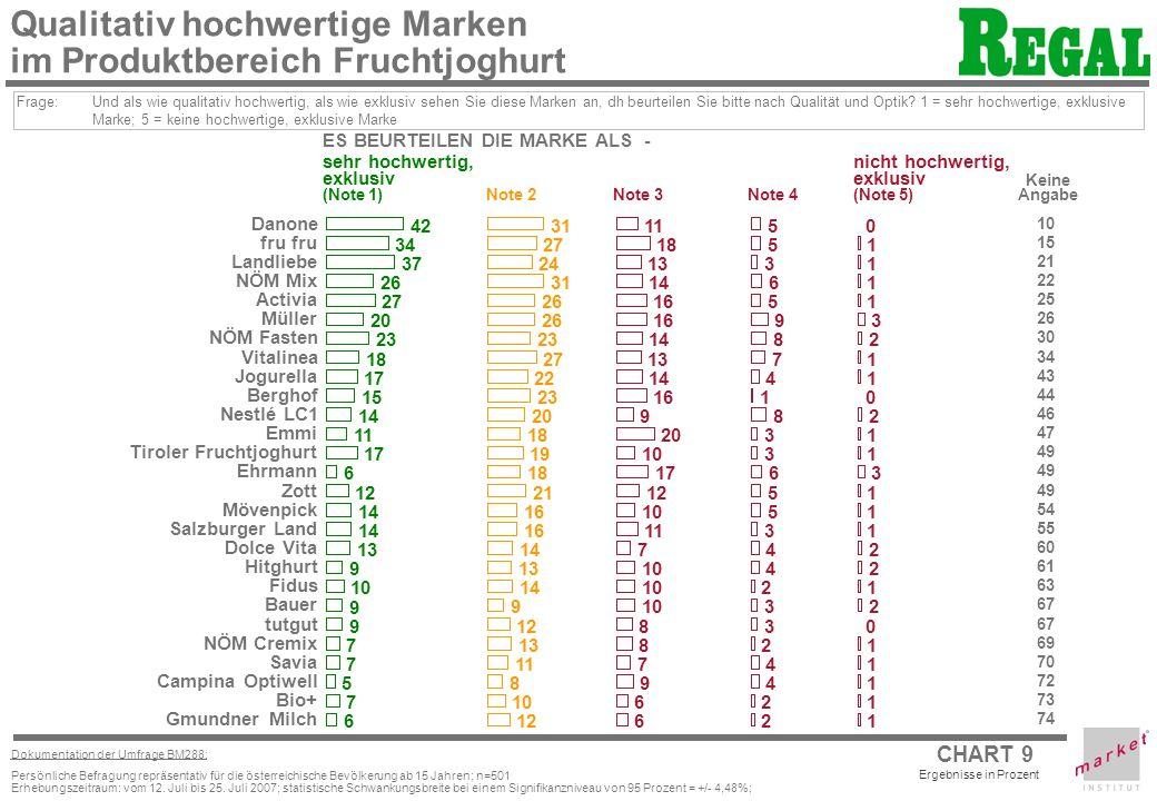 Qualitativ hochwertige Marken im Produktbereich Fruchtjoghurt