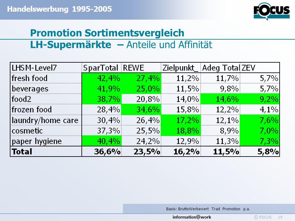 Promotion Sortimentsvergleich LH-Supermärkte – Anteile und Affinität
