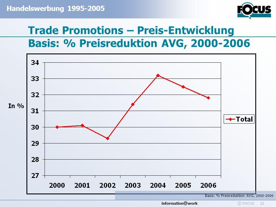 Trade Promotions – Preis-Entwicklung Basis: % Preisreduktion AVG, 2000-2006