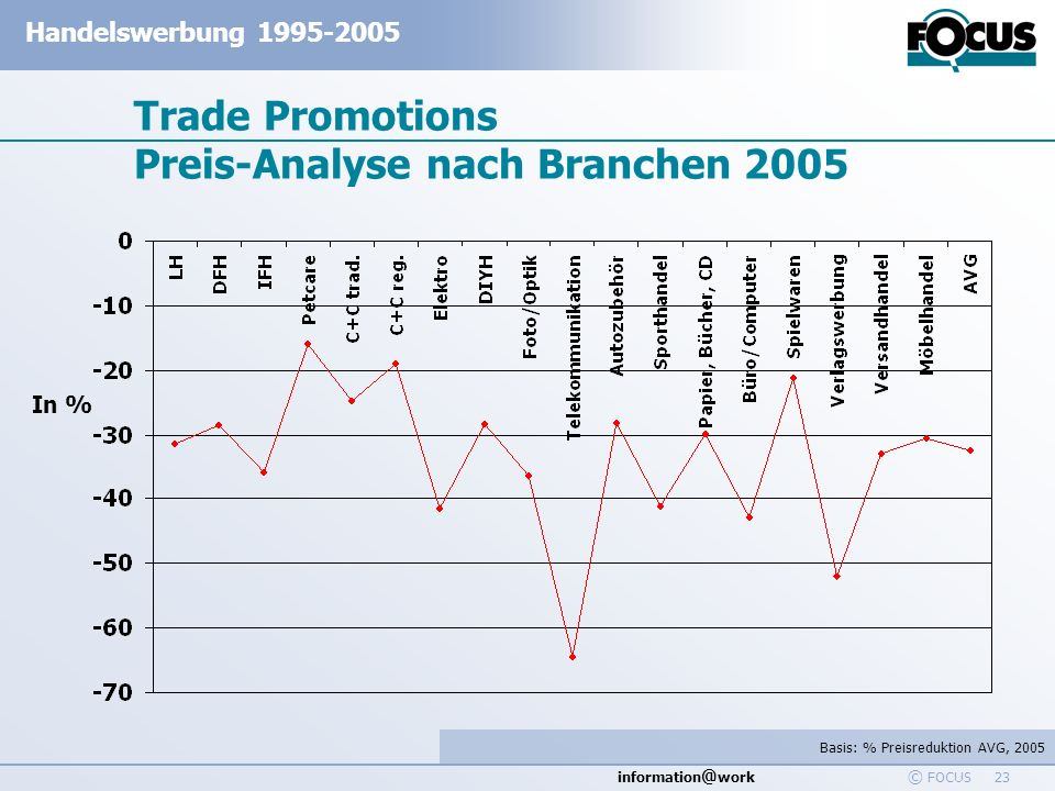 Trade Promotions Preis-Analyse nach Branchen 2005