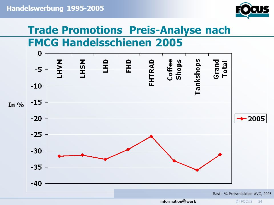 Trade Promotions Preis-Analyse nach FMCG Handelsschienen 2005