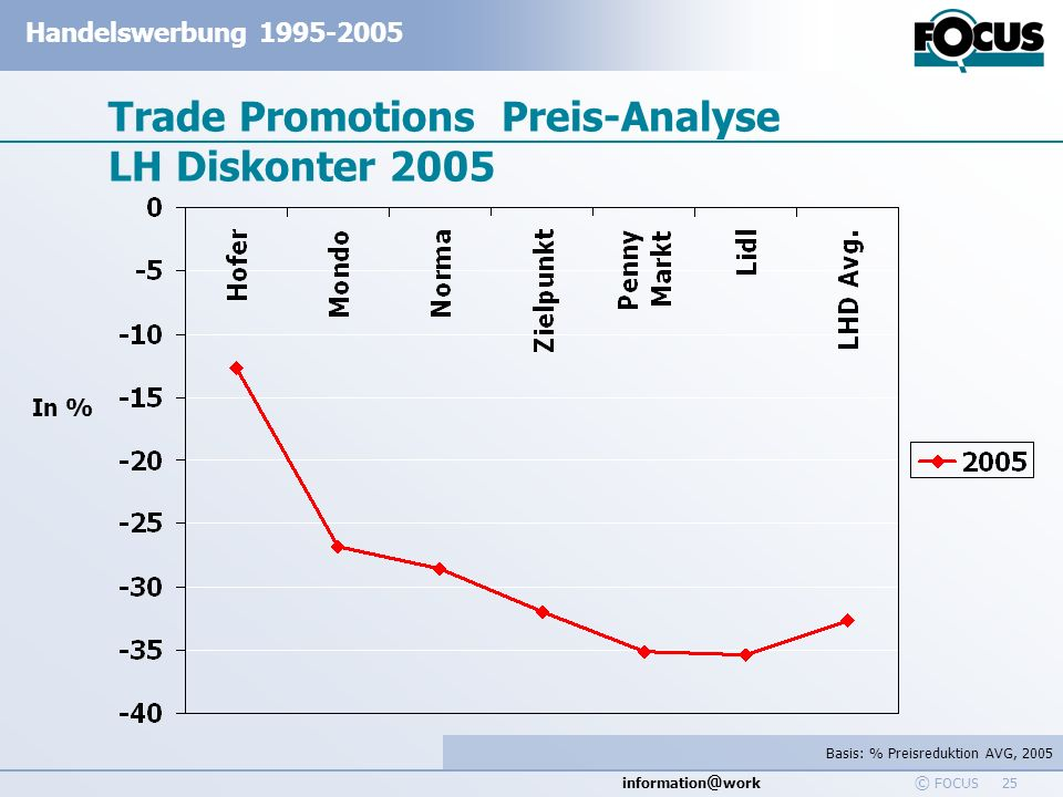 Trade Promotions Preis-Analyse LH Diskonter 2005
