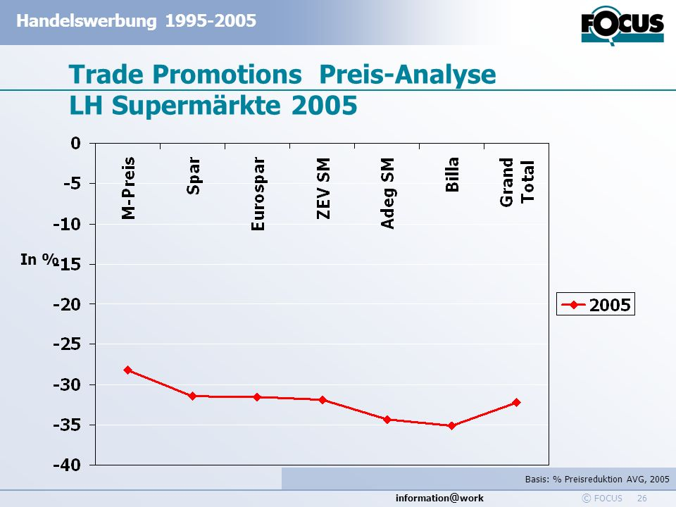 Trade Promotions Preis-Analyse LH Supermärkte 2005