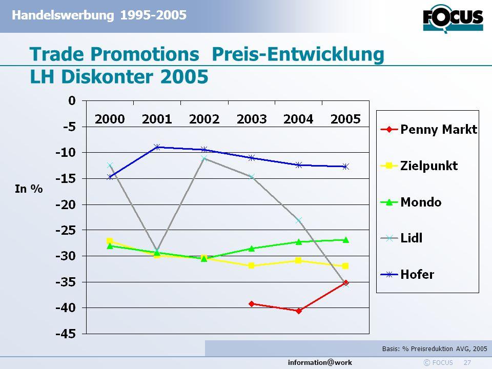 Trade Promotions Preis-Entwicklung LH Diskonter 2005