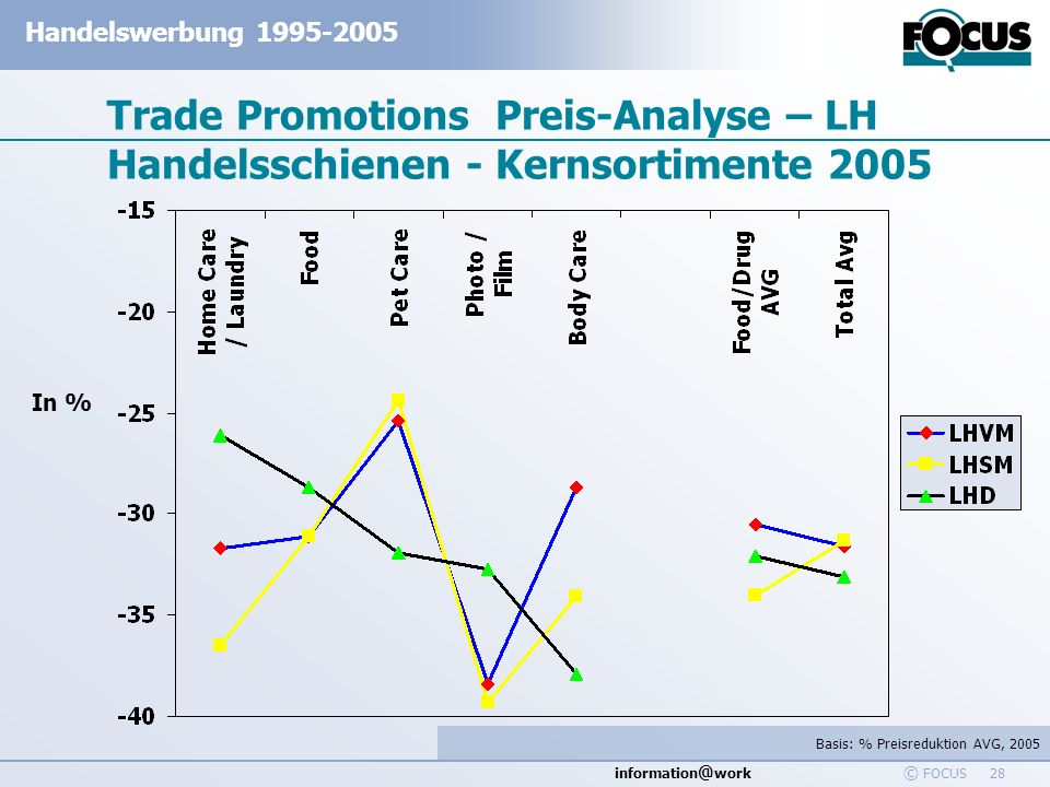 Trade Promotions Preis-Analyse – LH Handelsschienen - Kernsortimente 2005