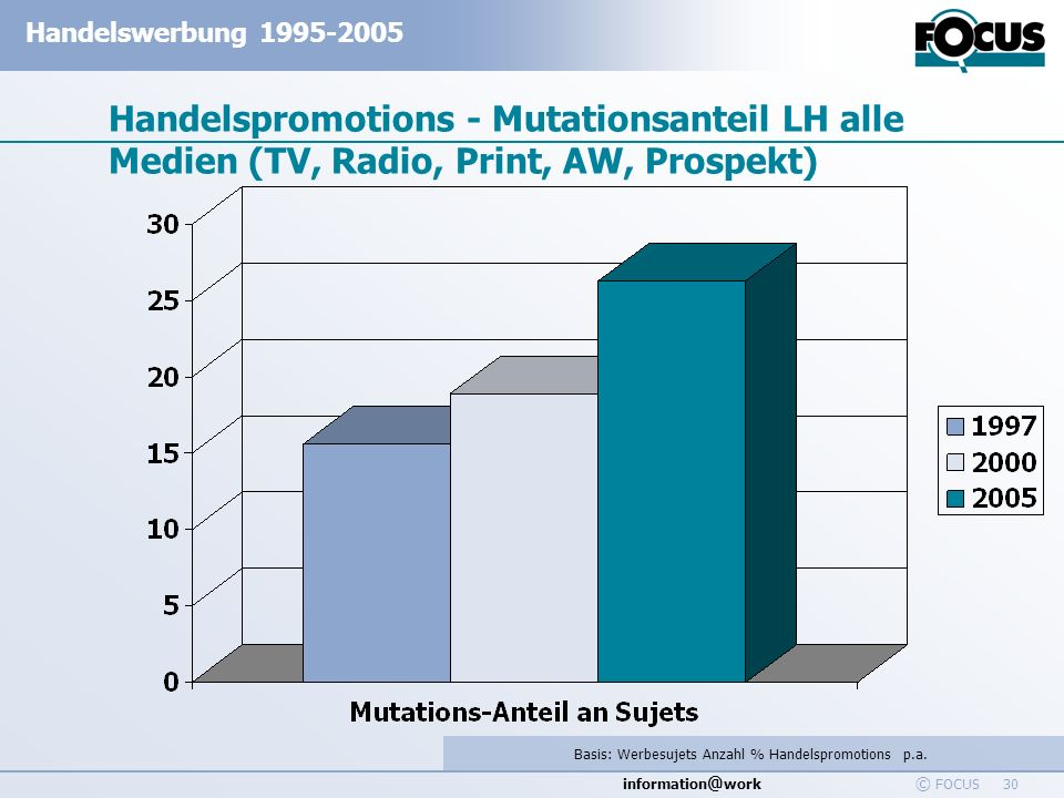 Basis: Werbesujets Anzahl % Handelspromotions p.a.