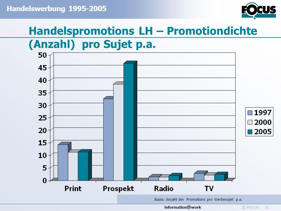 Handelspromotions LH – Promotiondichte (Anzahl) pro Sujet p.a.