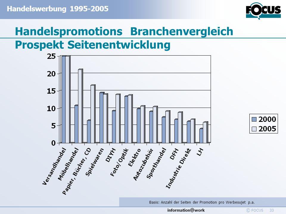 Handelspromotions Branchenvergleich Prospekt Seitenentwicklung