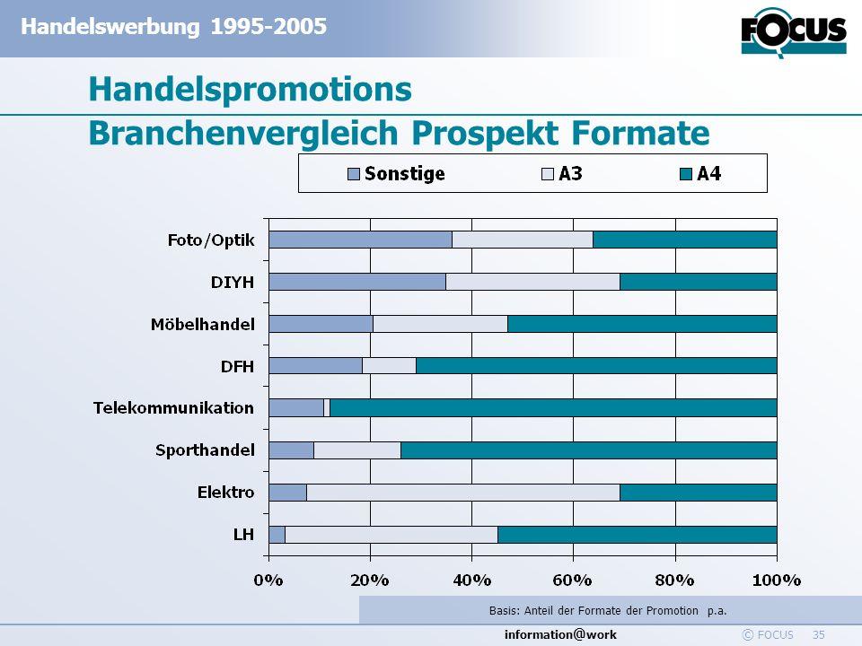 Handelspromotions Branchenvergleich Prospekt Formate