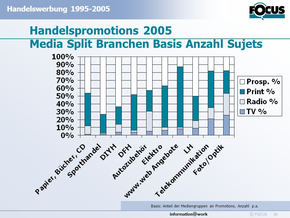 Handelspromotions 2005 Media Split Branchen Basis Anzahl Sujets