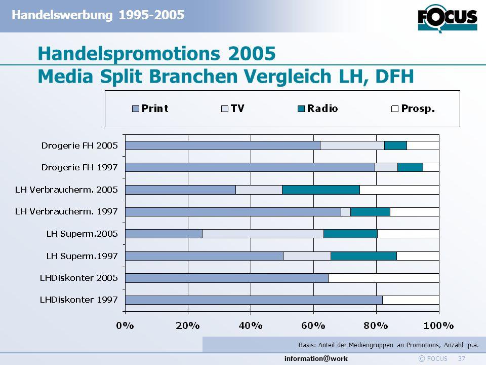 Handelspromotions 2005 Media Split Branchen Vergleich LH, DFH