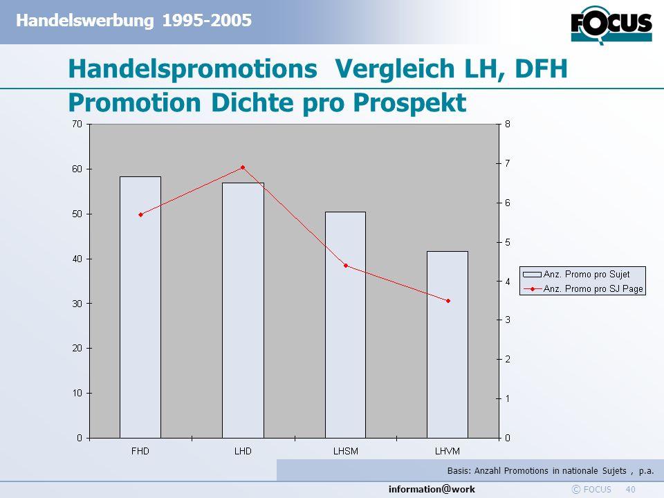 Handelspromotions Vergleich LH, DFH Promotion Dichte pro Prospekt