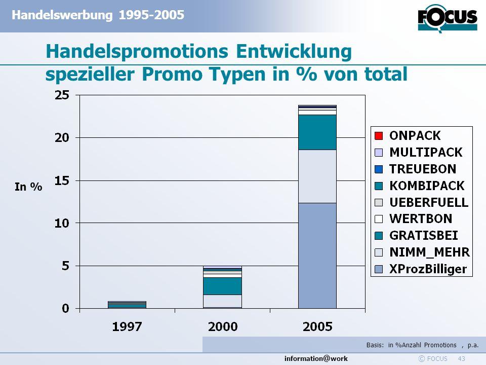 Handelspromotions Entwicklung spezieller Promo Typen in % von total
