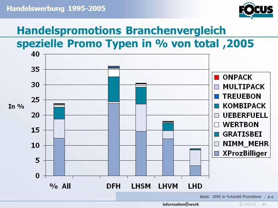 Handelspromotions Branchenvergleich spezielle Promo Typen in % von total ,2005