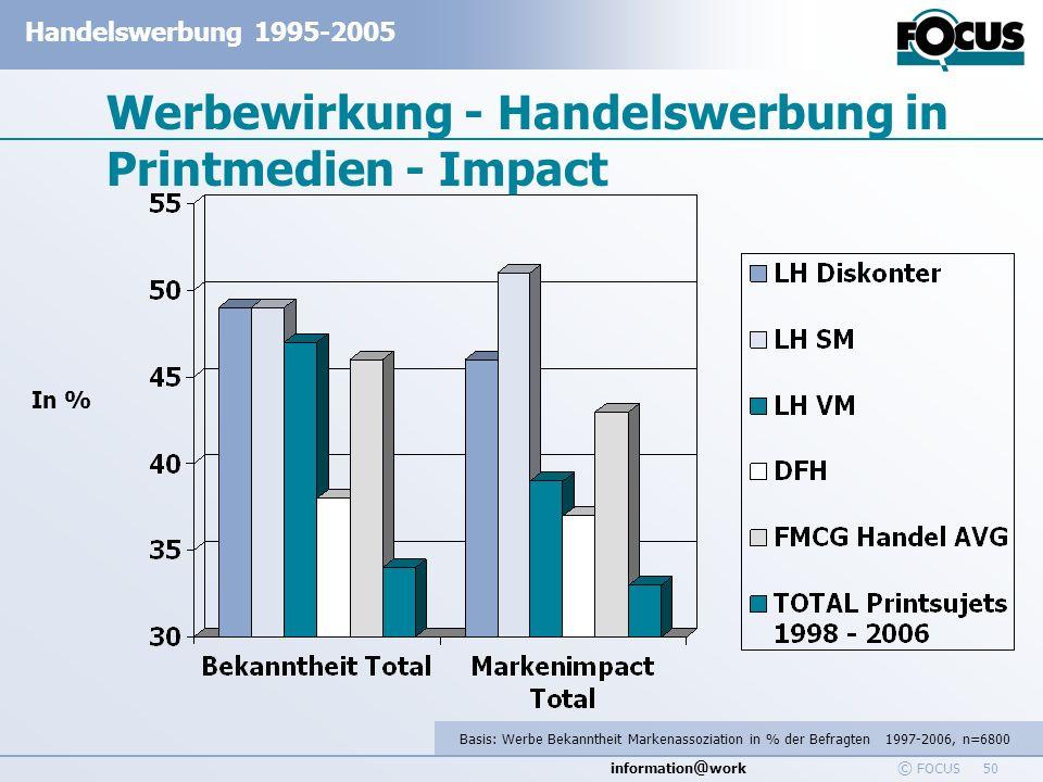 Werbewirkung - Handelswerbung in Printmedien - Impact