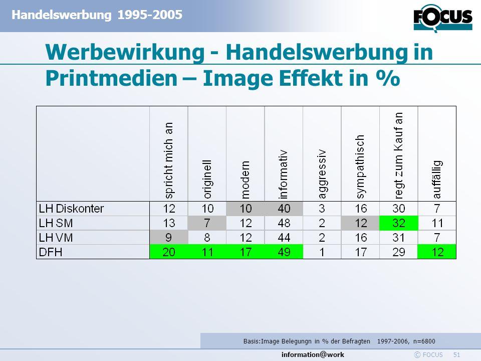 Werbewirkung - Handelswerbung in Printmedien – Image Effekt in %