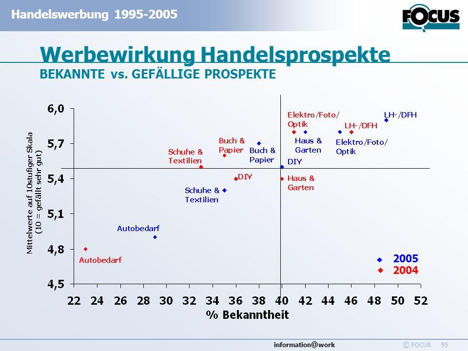 Werbewirkung Handelsprospekte BEKANNTE vs. GEFÄLLIGE PROSPEKTE