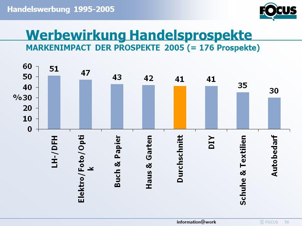 Werbewirkung Handelsprospekte MARKENIMPACT DER PROSPEKTE 2005 (= 176 Prospekte)