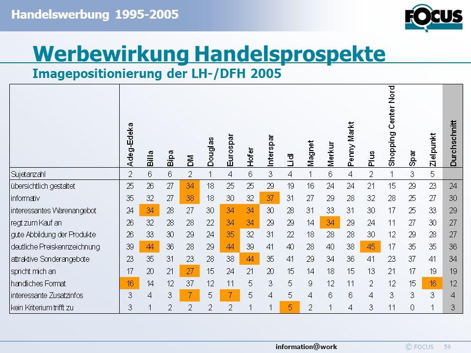 Werbewirkung Handelsprospekte Imagepositionierung der LH-/DFH 2005