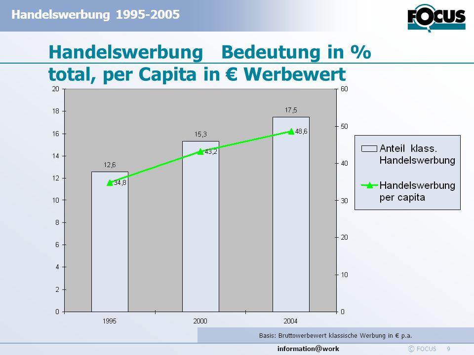 Handelswerbung Bedeutung in % total, per Capita in € Werbewert