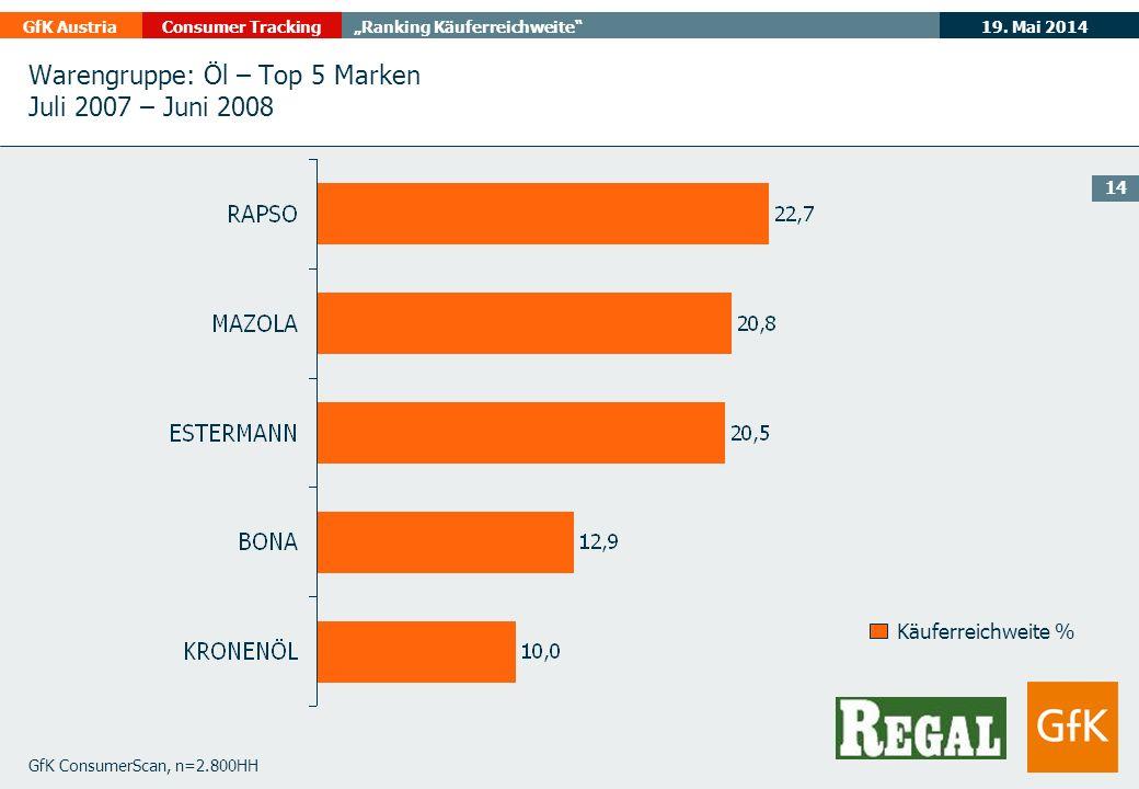 Warengruppe: Öl – Top 5 Marken Juli 2007 – Juni 2008