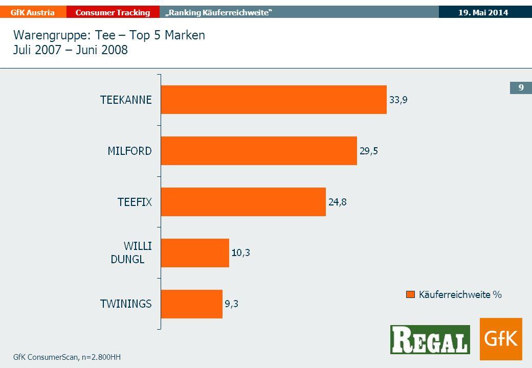 Warengruppe: Tee – Top 5 Marken Juli 2007 – Juni 2008