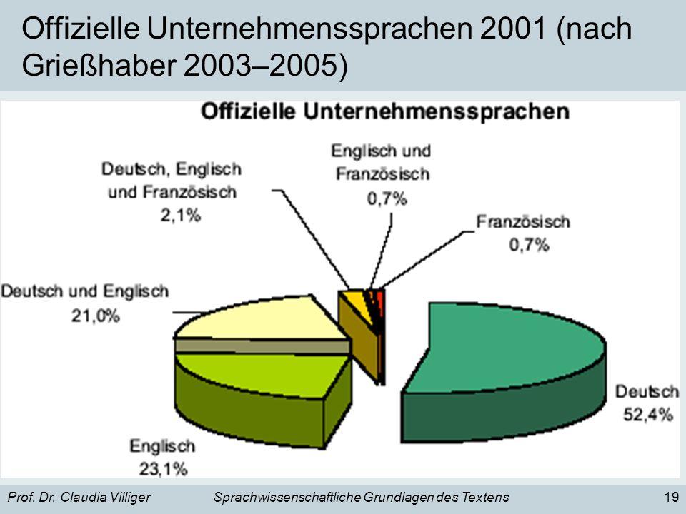 Offizielle Unternehmenssprachen 2001 (nach Grießhaber 2003–2005)