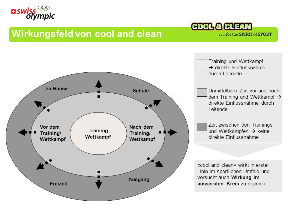 Wirkungsfeld von cool and clean