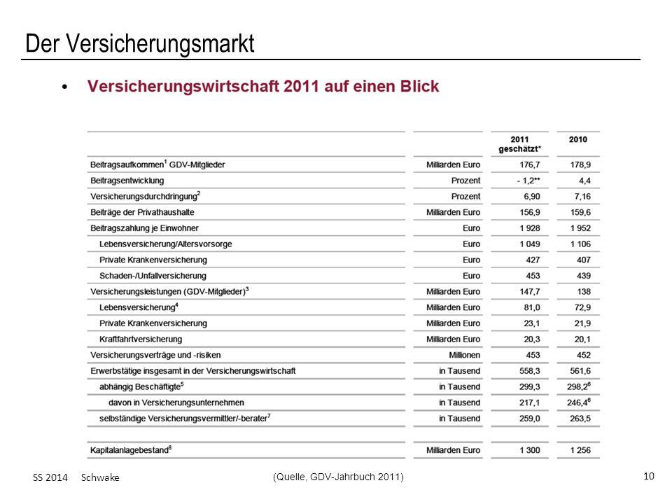 (Quelle, GDV-Jahrbuch 2011)