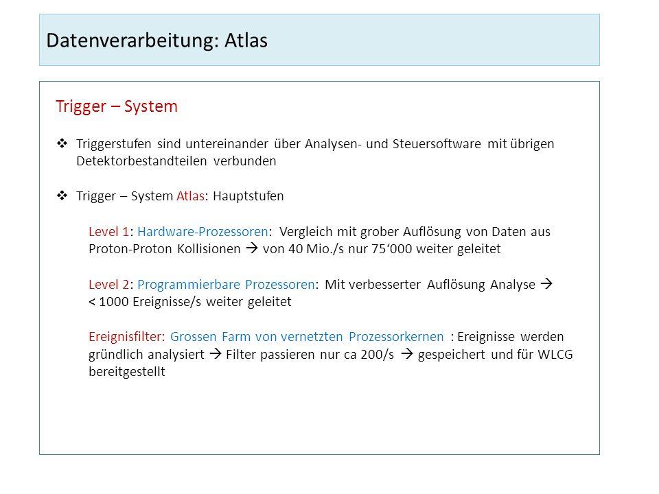 Datenverarbeitung: Atlas