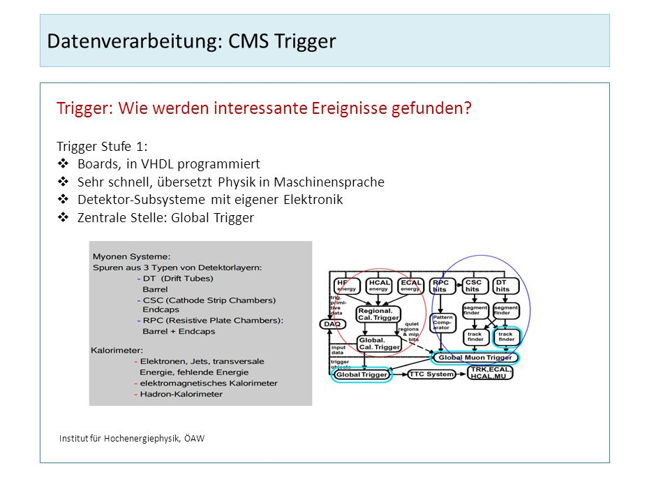 Datenverarbeitung: CMS Trigger