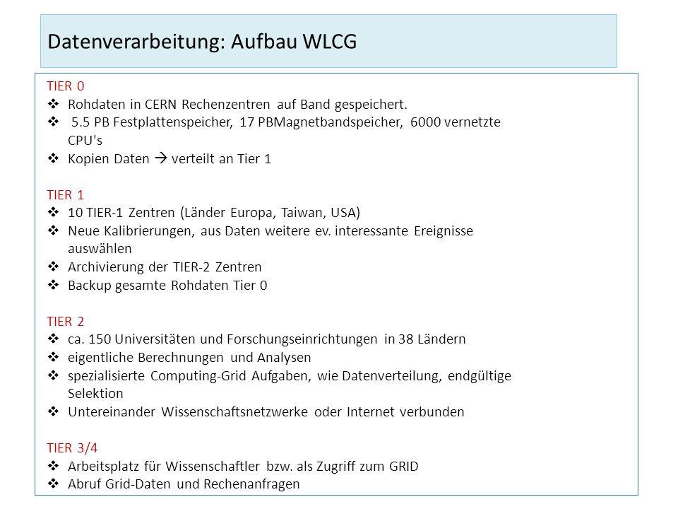 Datenverarbeitung: Aufbau WLCG